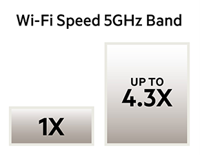 AC1900 Wi-Fi up to 4.3x faster than Wireless-N