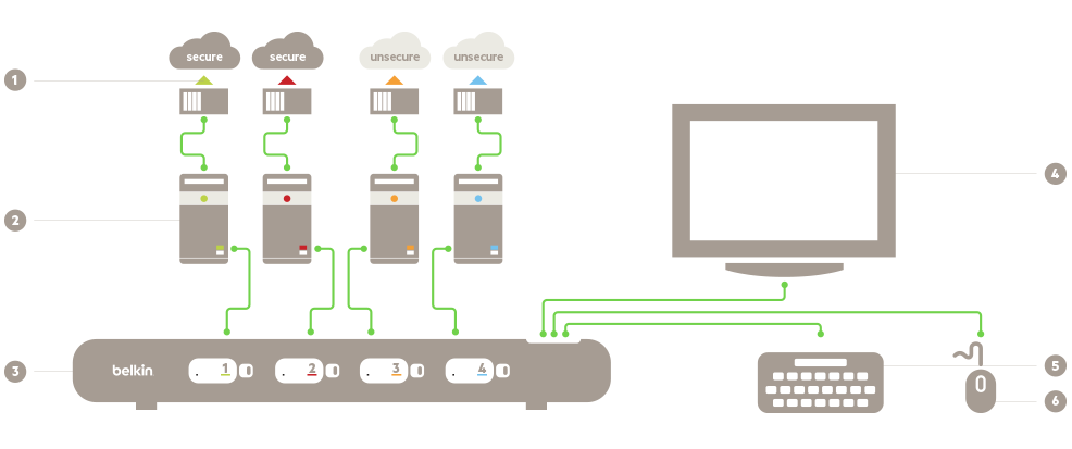 Diagram of a secure KVM switch setup