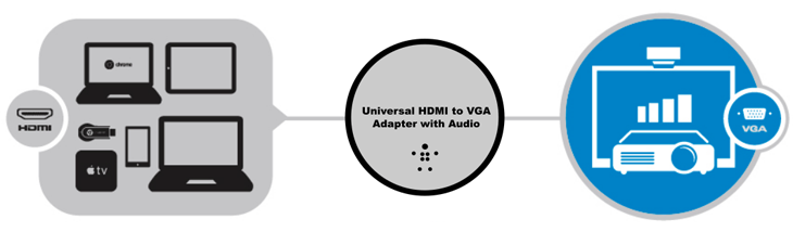 Universal HDMI to VGA Adapter with Audio