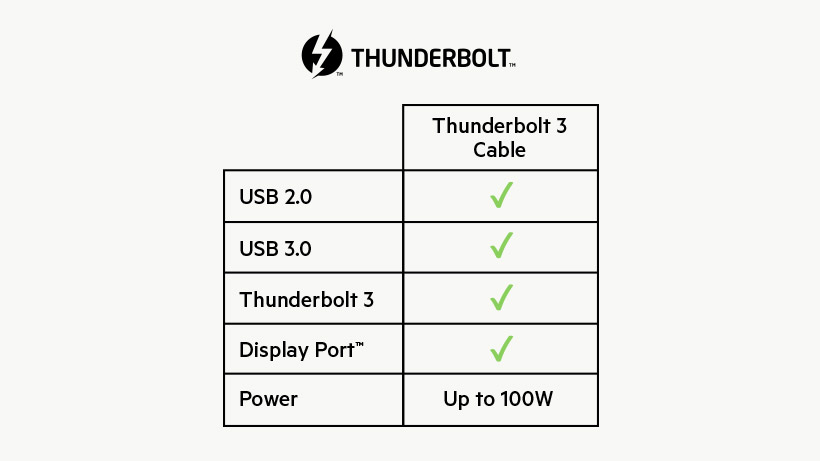 Table with key features of the Thunderbolt 3 Cable