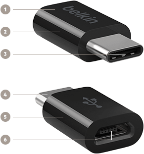 Key features of the adapter