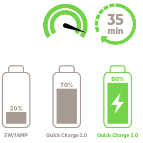 Qualcomm Quick Charge 3.0-Technologie
