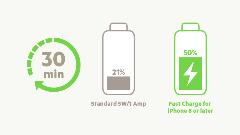 Diagram of charging times for a Standard 5W/1 Amp vs. Fast Charge for iPhones
