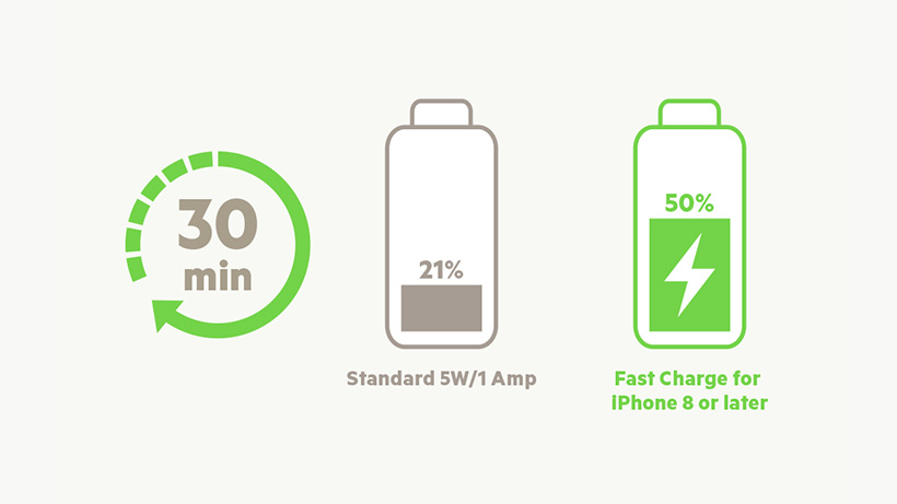 Illustration comparing charging time of a Standard 5W/A Amp vs. BOOST↑CHARGE USB-C + USB-A Car Charger