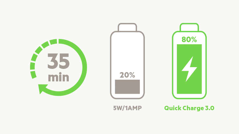 Illustration comparing charging time of 5W vs Quick Charge 3.0