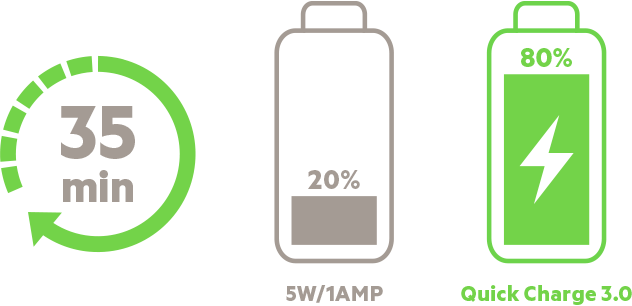 Belkin Quick Charge Diagram